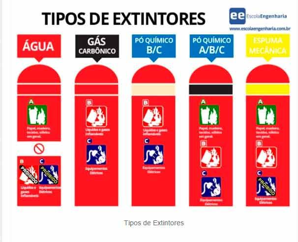 tipos de extintores-2