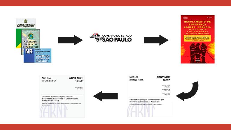 Leis determinam apenas sprinklers conforme a Norma NBR16400 podem ser aplicados em São Paul