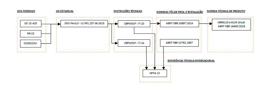 legislações-e-normas-que-norteiam-o-estado-de-São-Paulo