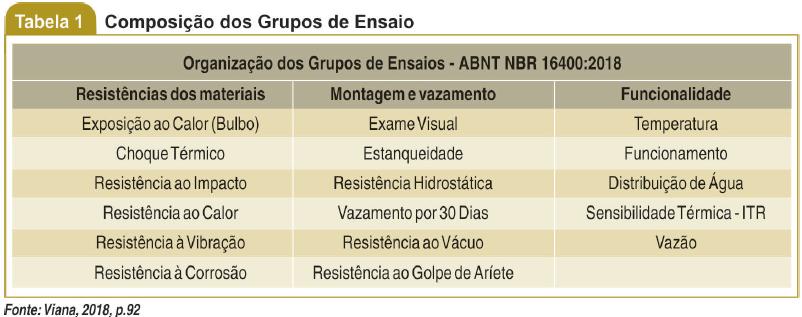 Composição dos grupos de Ensaio
