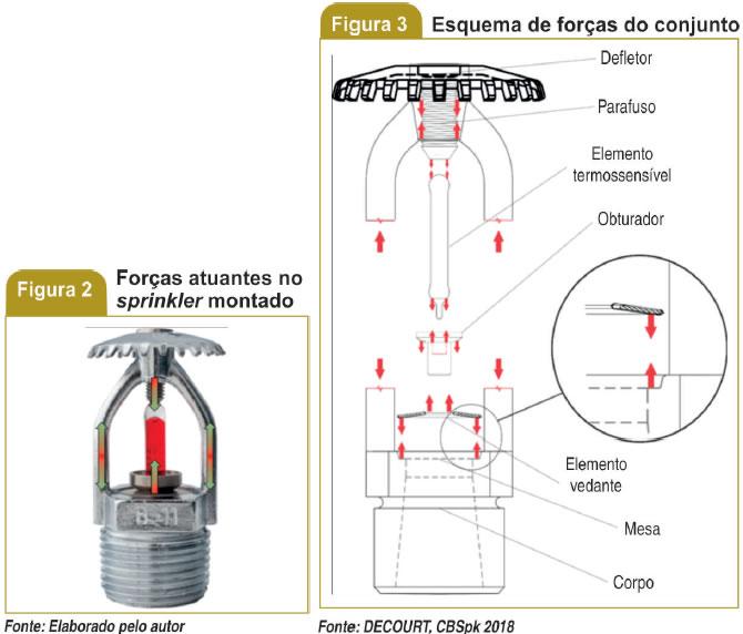 Forças atuantes no sprikler montado_Esquema de forças do conjunto