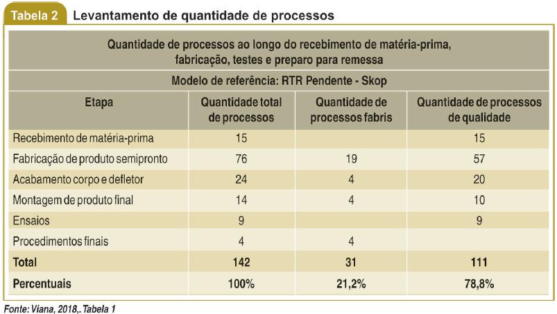 Levantamento de quantiade de processos