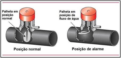 retardo-pneumatico